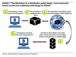 GS blockchain research -bigger file